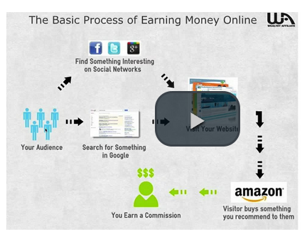 Wealthy Affiliate Process of Earning Money Online Video