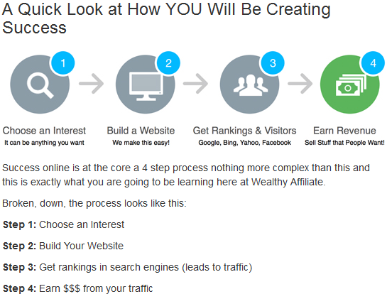 Wealthy Affiliate Creating Success