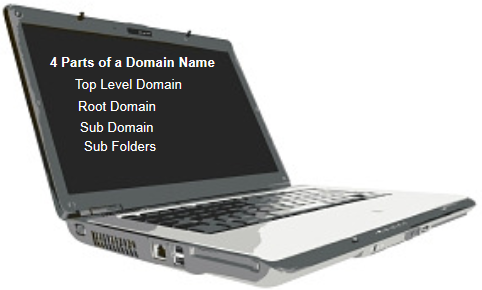 Four Parts of a Domain Name